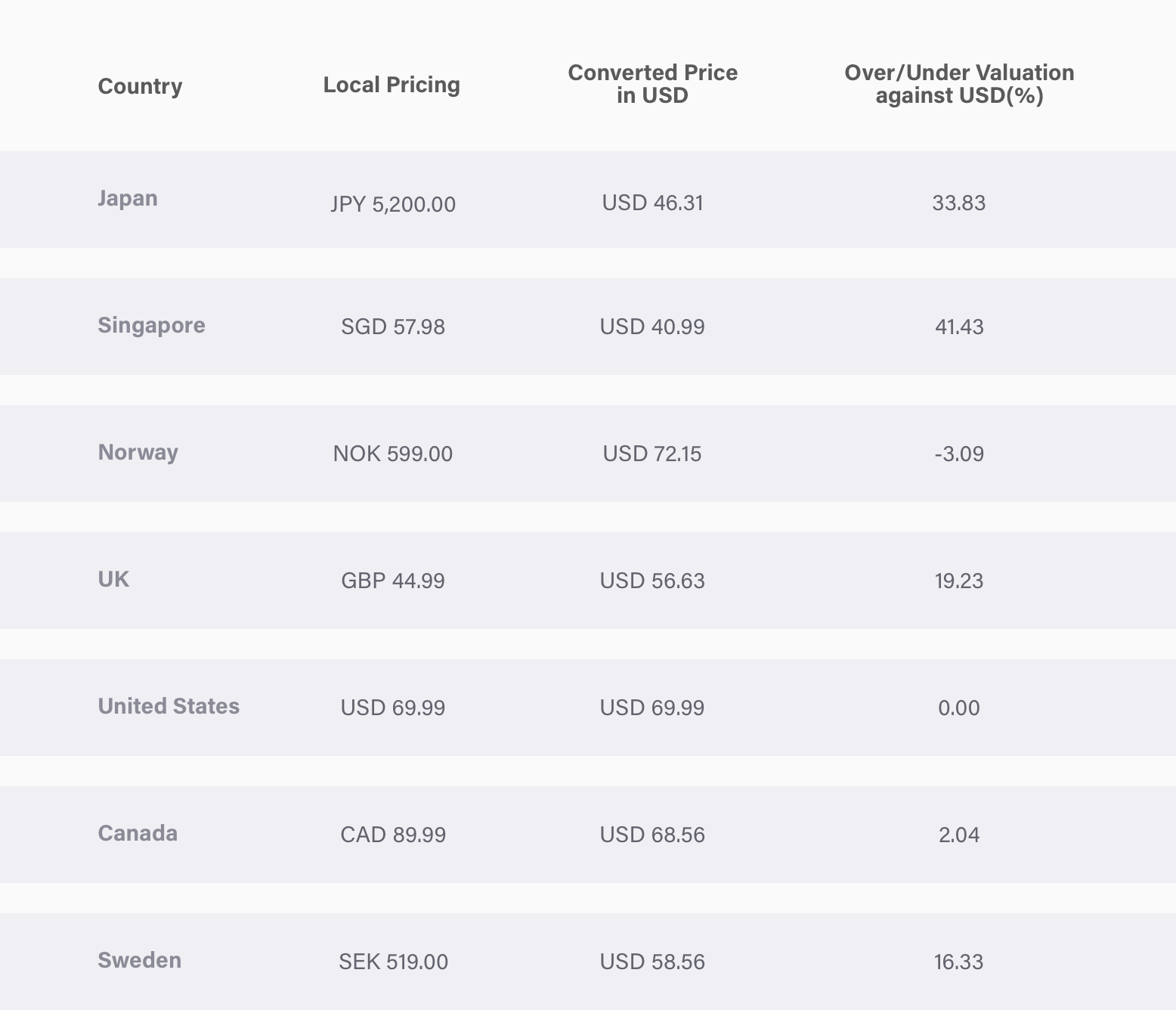 Price Localization: When Selling in Global Markets, Goes
