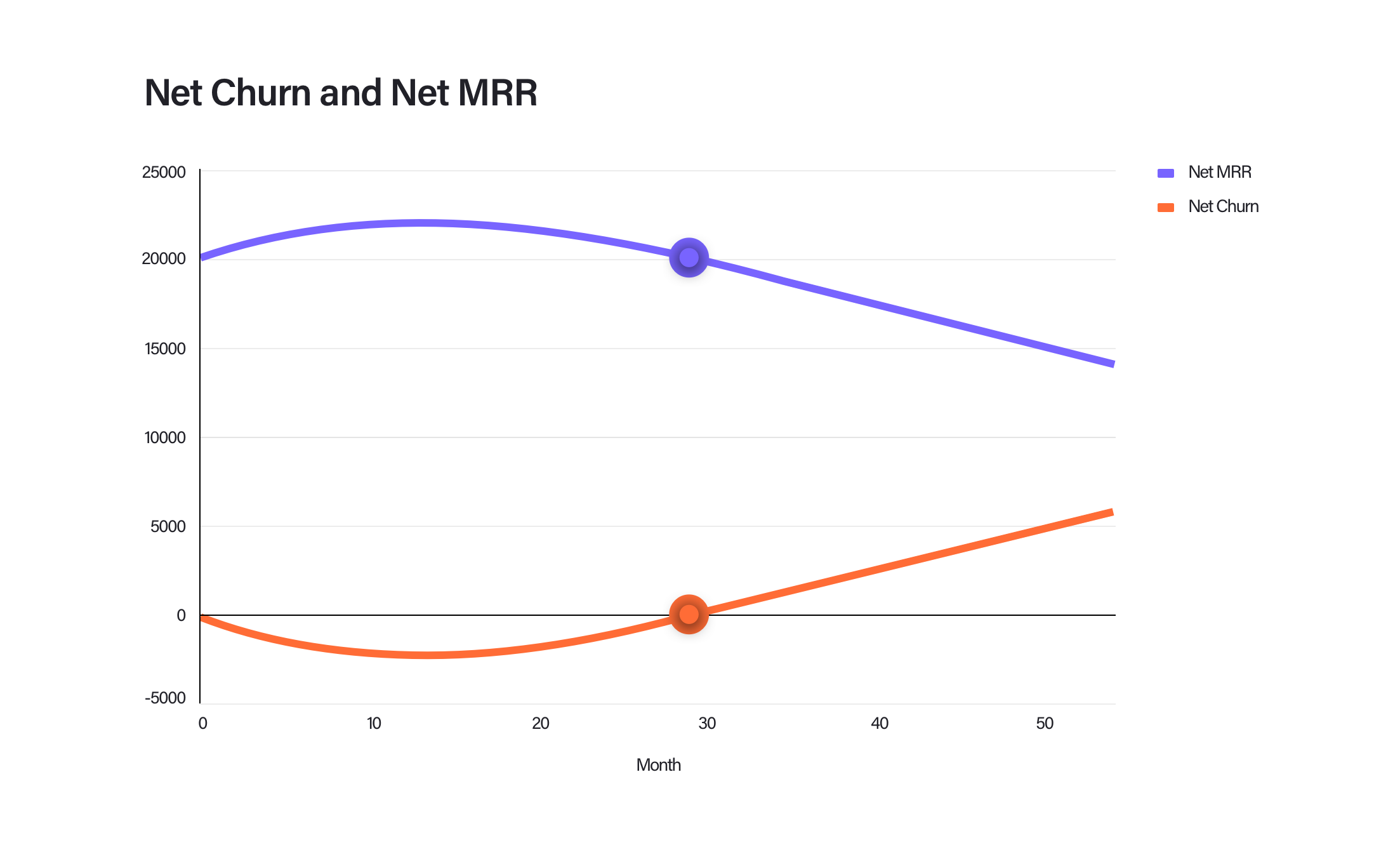 Graph showing how net MRR and net churn changes over time