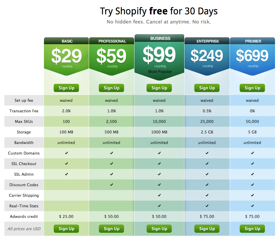 Shopify Pricing 2011
