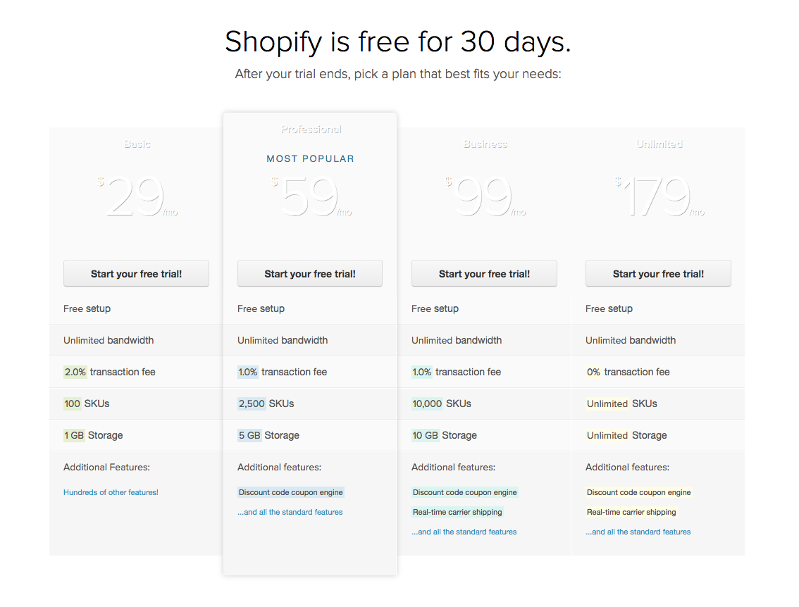 Shopify Pricing 2012