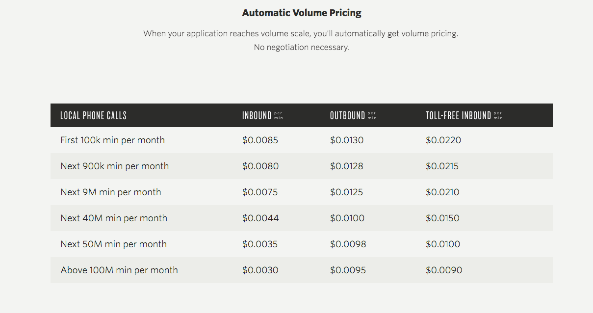 Twilio pricing that shows value metric of bandwidth usage