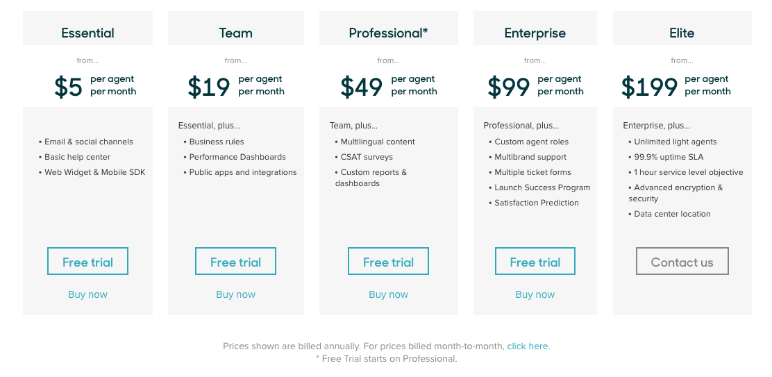 Zendesk pricing that shows value metric based on seats