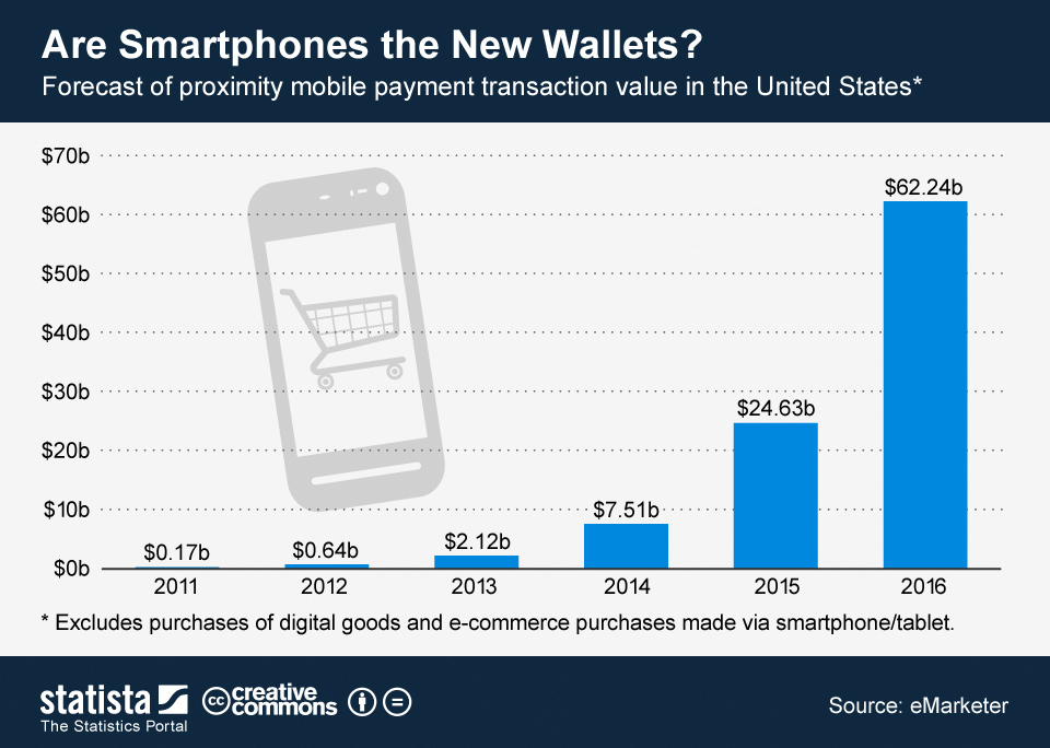 Are smartphones the New Wallets?