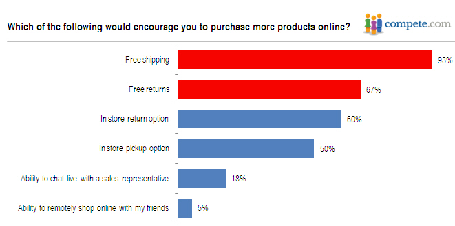 Which of the following would encourage you to purchase more products online?
