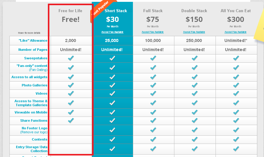 ShortStack Freemium Strategy