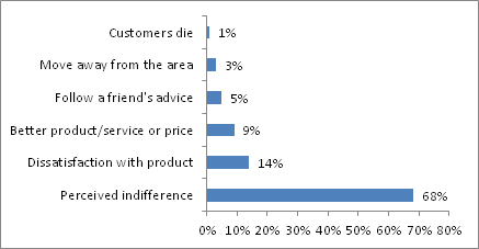 Retail Survey on why customers leave