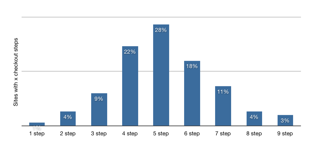 Average Steps in Checkout Process