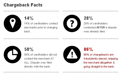 ChargeBack Facts