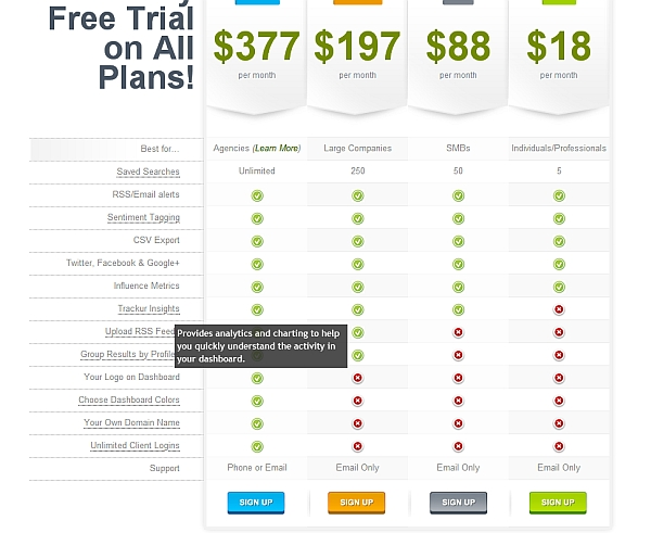 Trial Plan and price plan