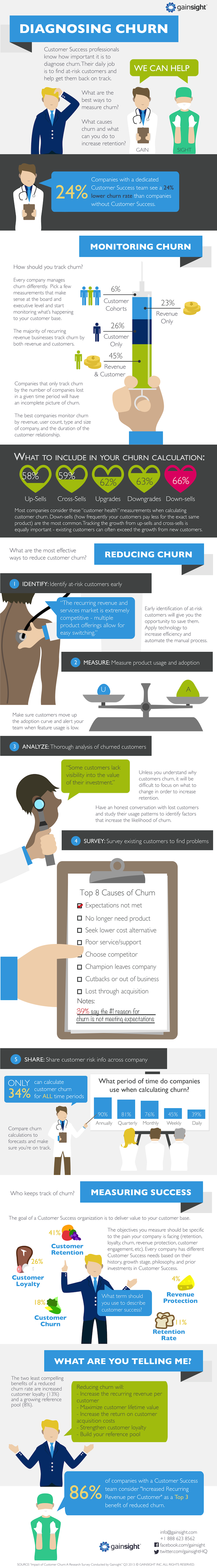 Churn Infographic from GainSight