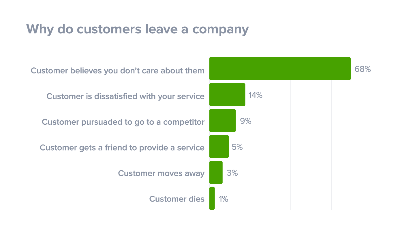 Why Reasons why customers leave a company