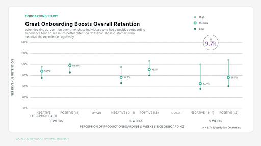 User Onboarding Study by Profitwell