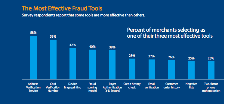 How Payment Gateways Can Detect and Prevent Online Fraud
