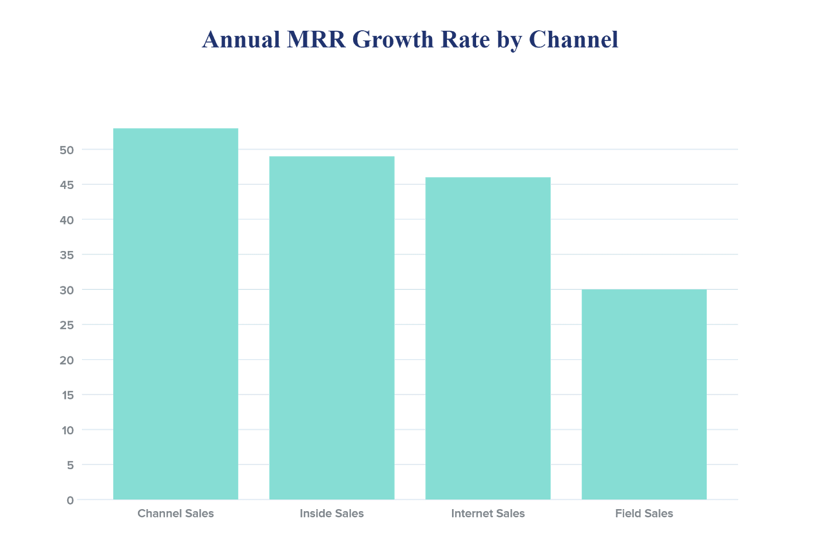 Annual MRR Growth Rate by Channel