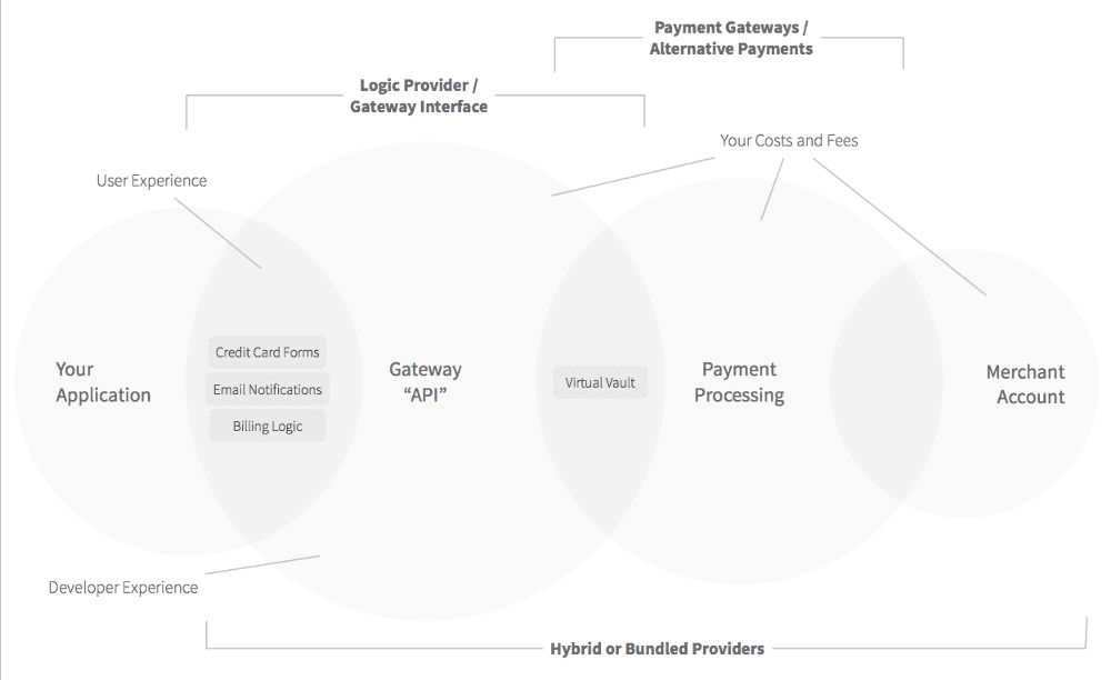 Online Payment Processing Ecosystem