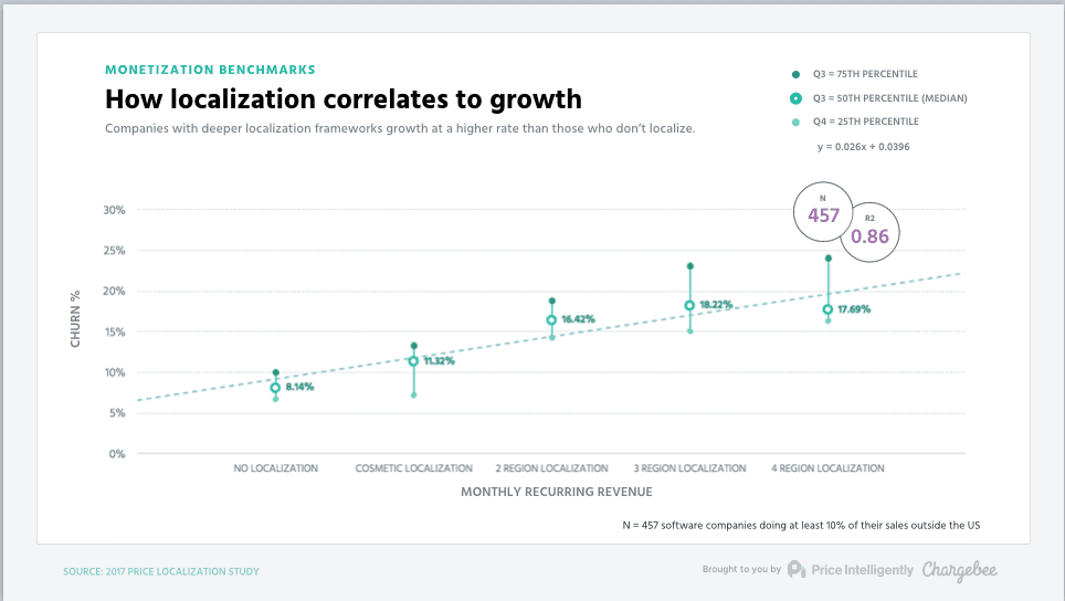 We Studied 6,452 SaaS Companies  The Findings Will Make You