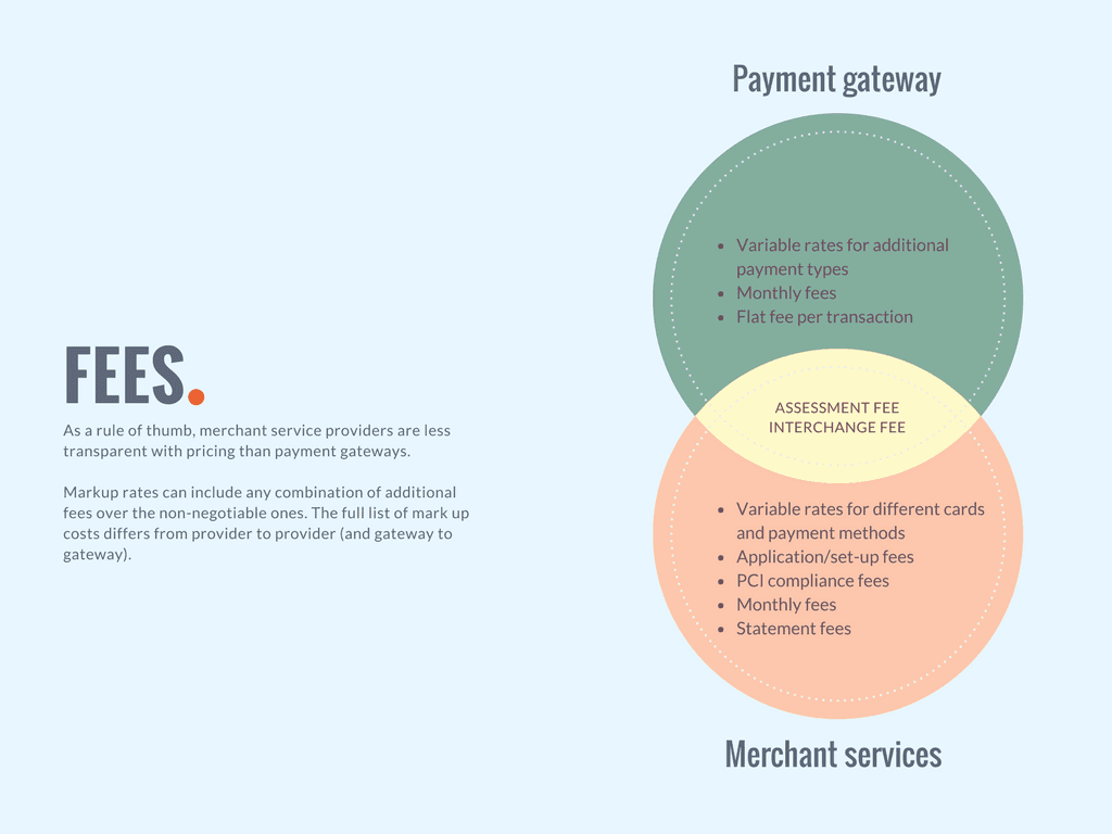 Comparing the fees charged by merchant service providers with those of payment gateways
