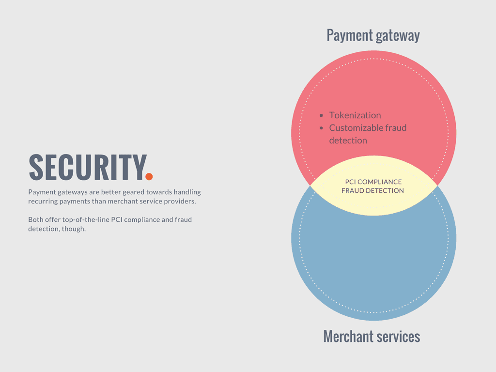 Comparing security features offered by merchant service providers with those offered by payment gateways