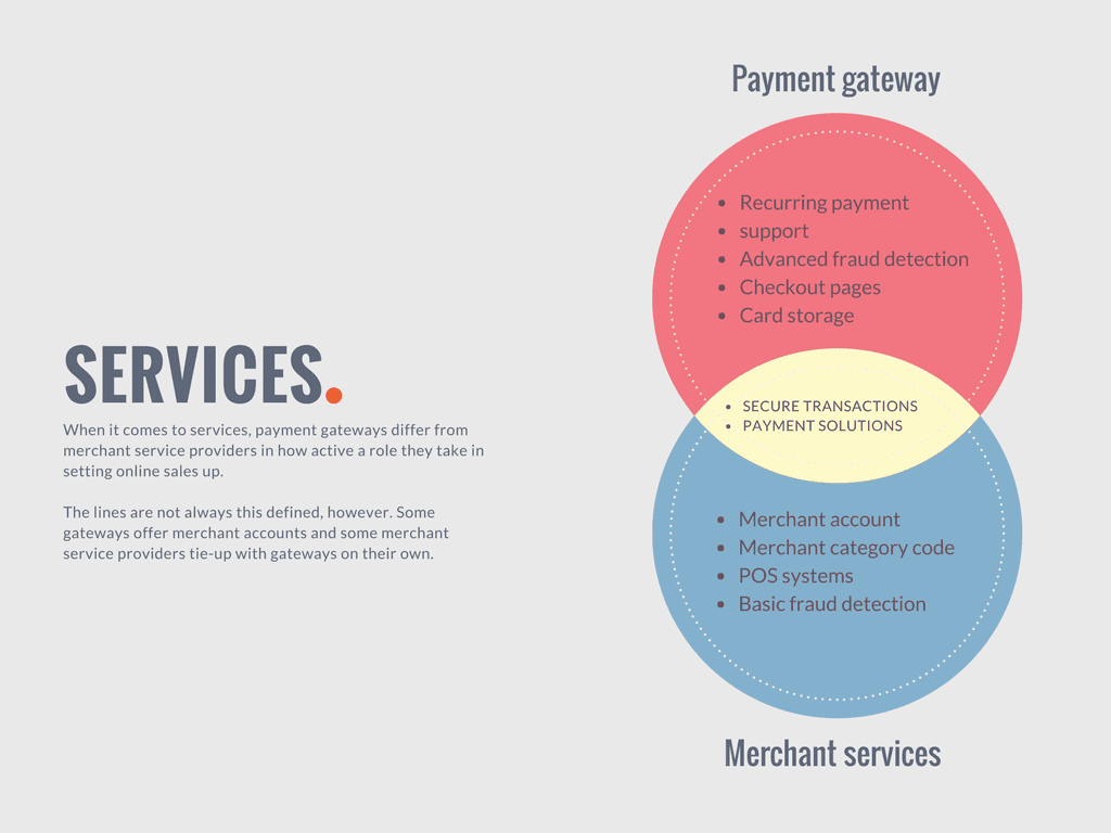 Comparing the services of merchant service providers with payment gateways