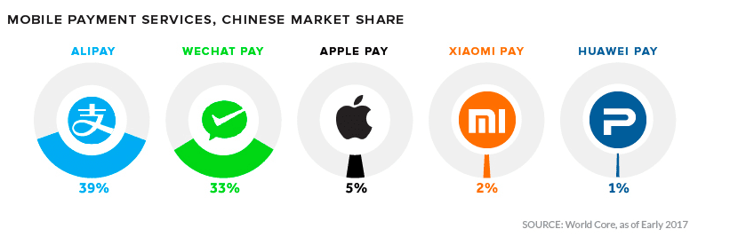 Popular digital wallets in China