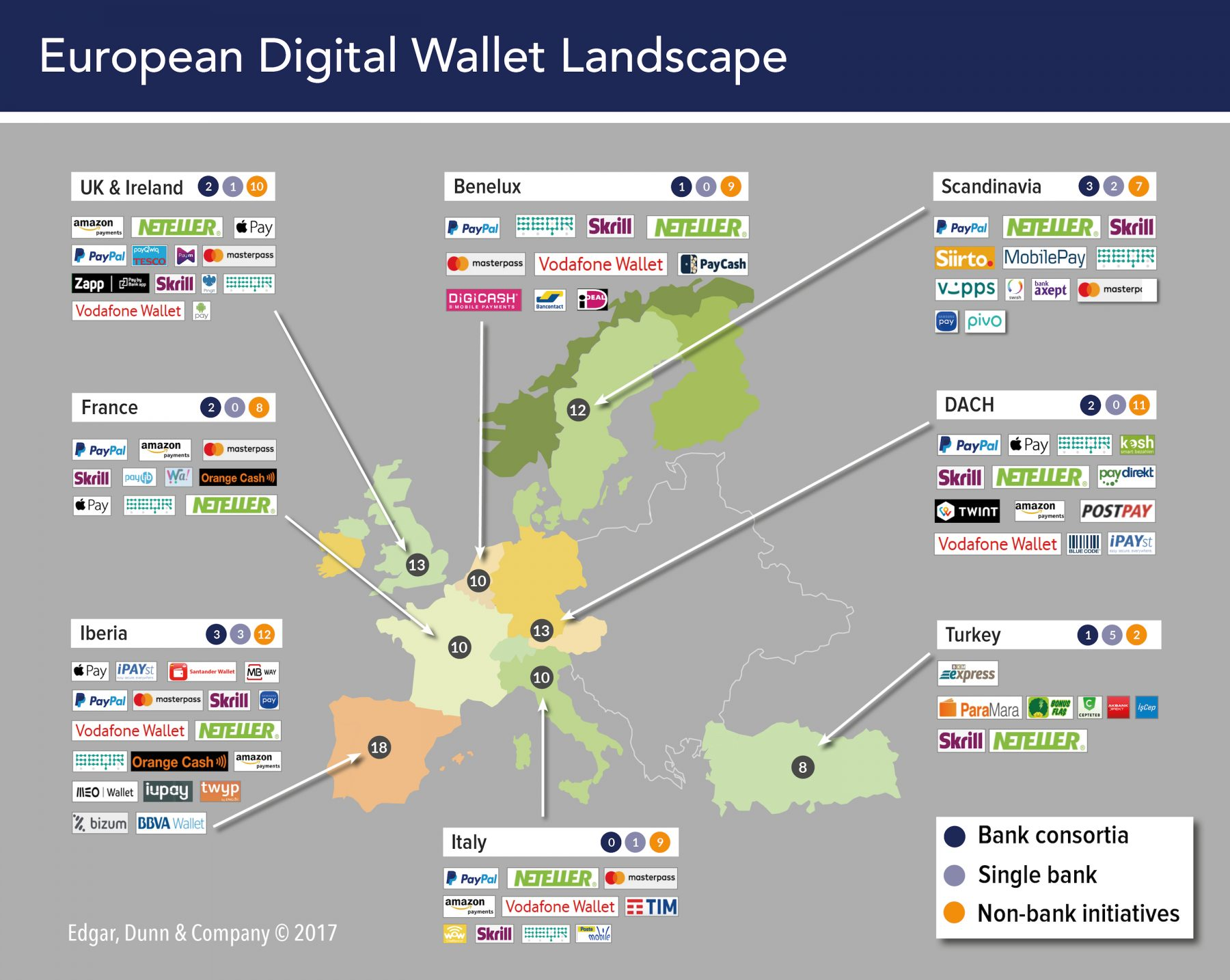 E-wallet Payment Option - How's the Scene in the US, Europe