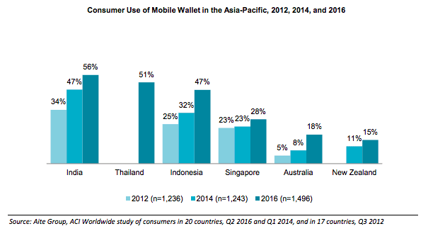 Mobile wallet adoption in Asia Pacific