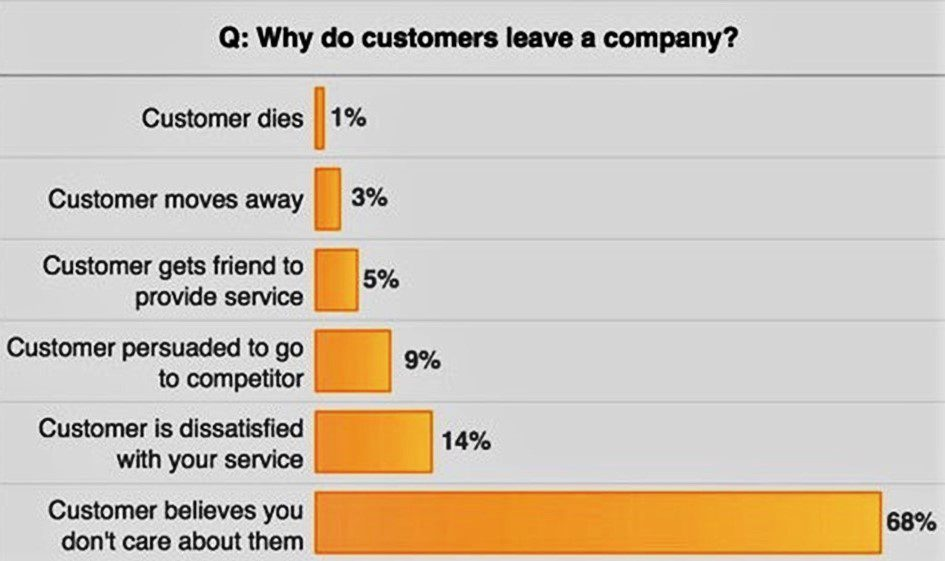 how to improve customer retention survey