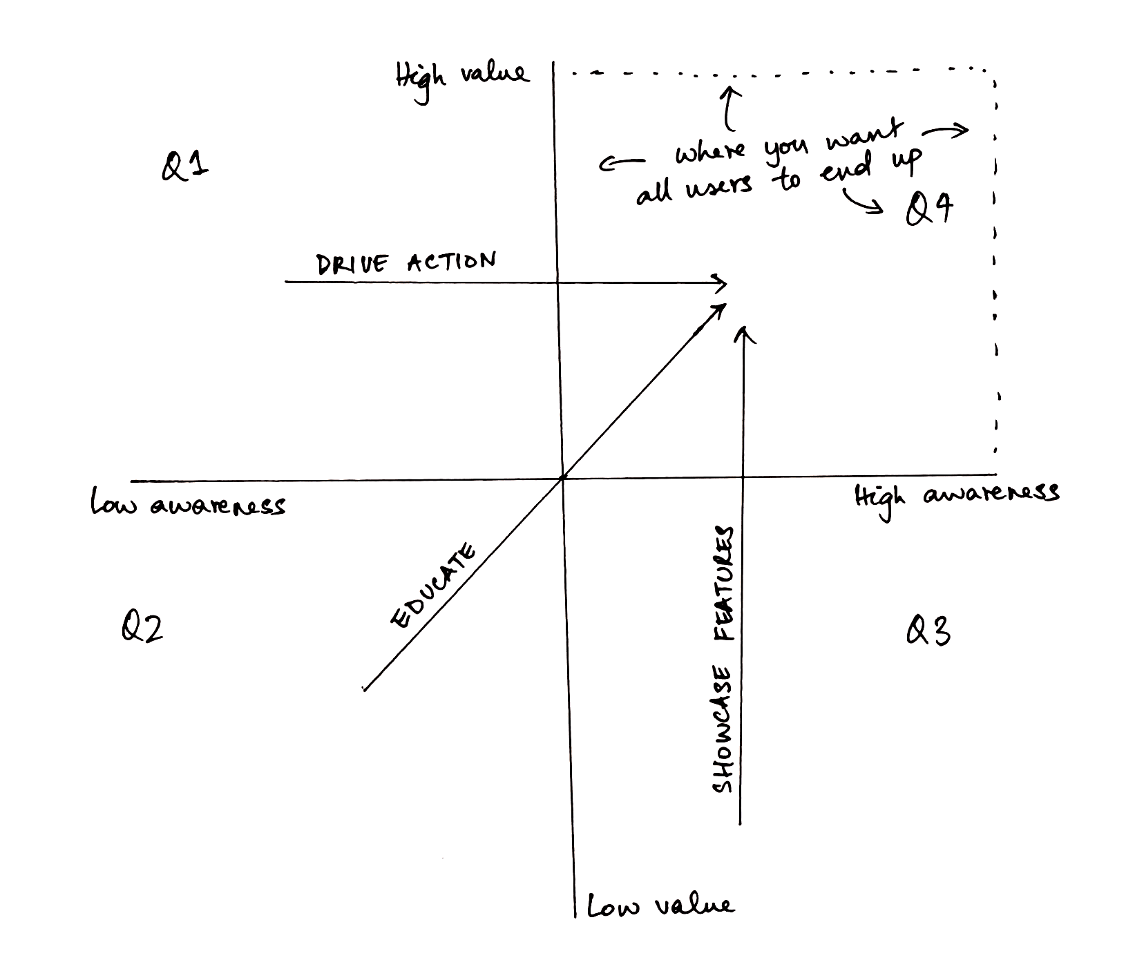 framework to account for awareness in user onboarding