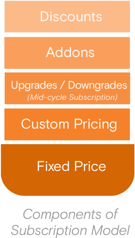 Components of a subscription business model