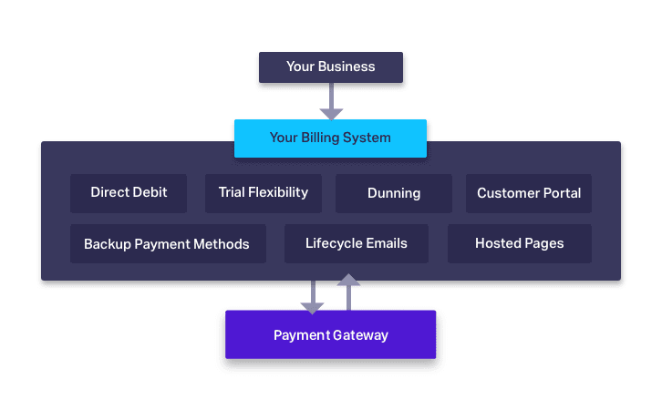 Billing system simplified