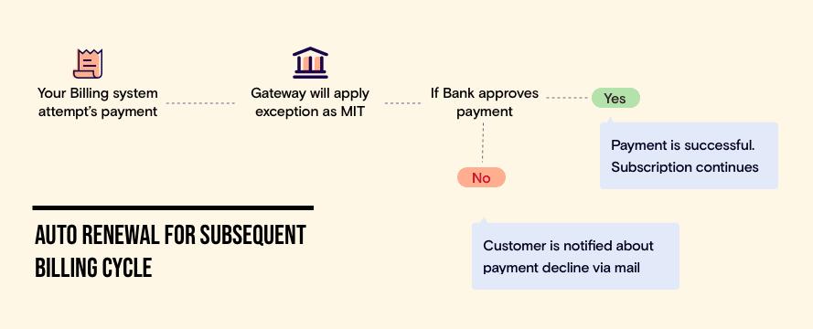 sca-flow-merchant-initiated-transaction