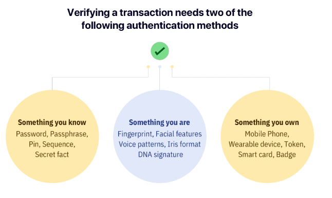 strong-customer-authentication