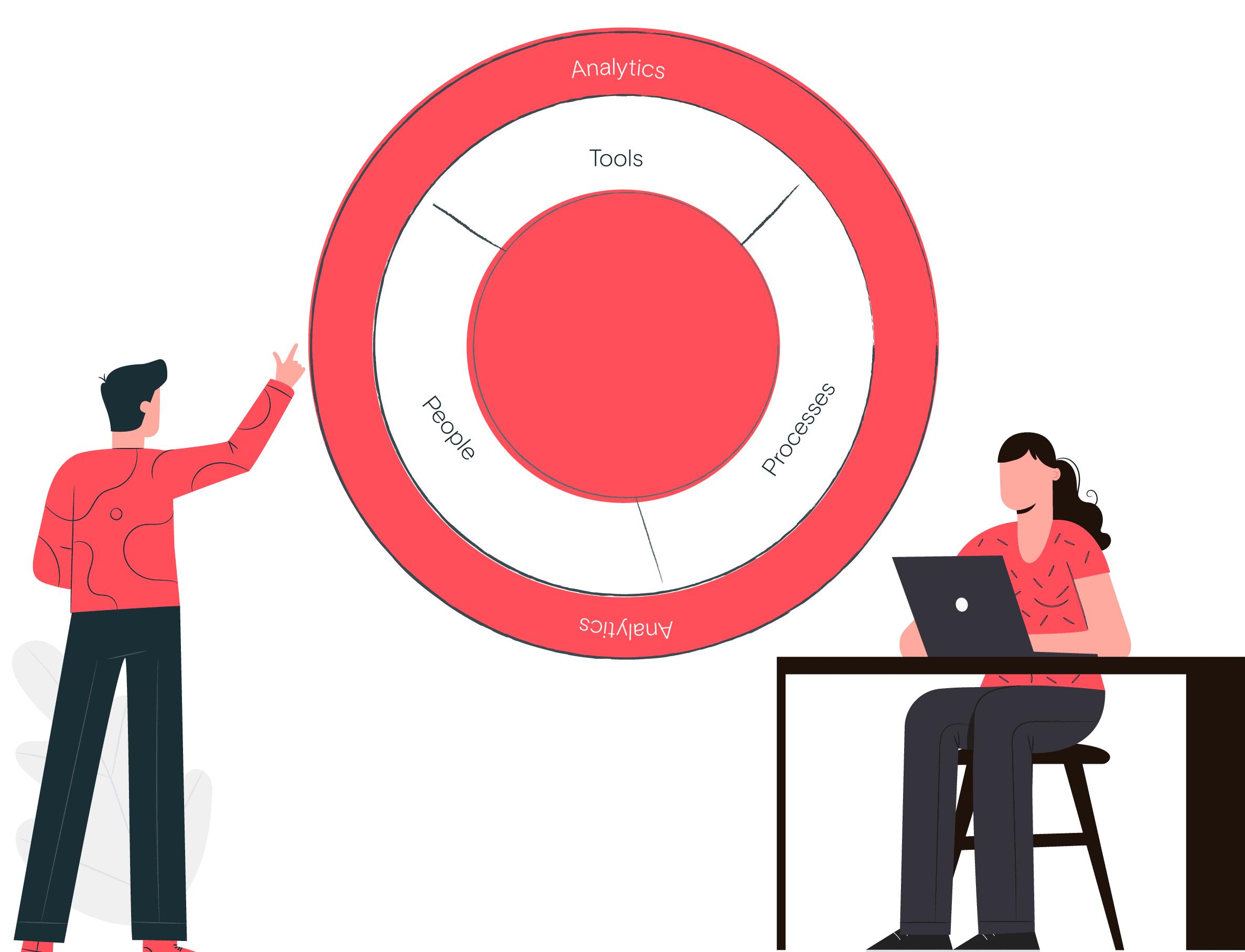 revenue operations-framework