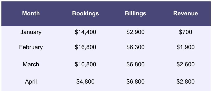 Calculating bookings, billings, and revenue for SaaS