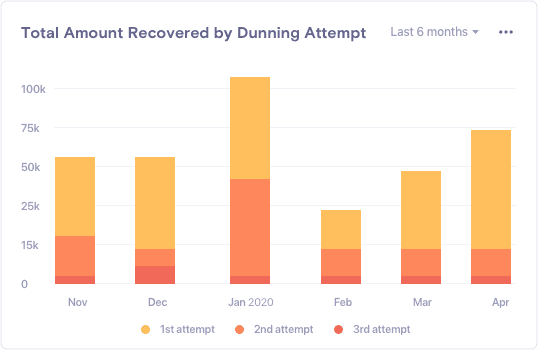 Total Amount Recovered by Dunning Attempt