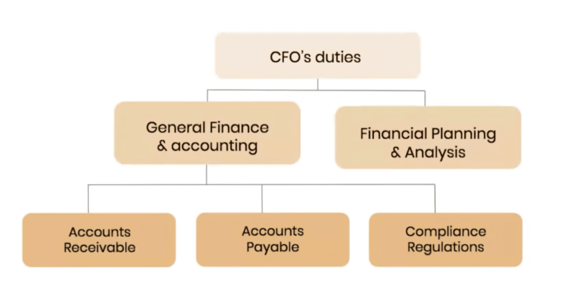 Structure of finance operations