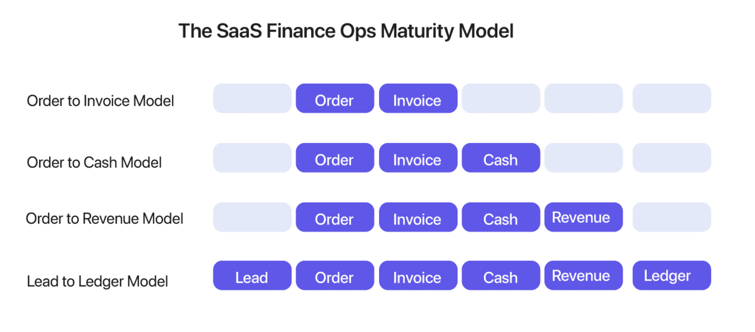 The SaaS Finance Ops Maturity Model