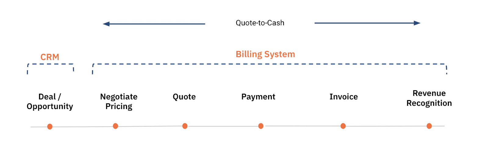 Quote to cash workflow