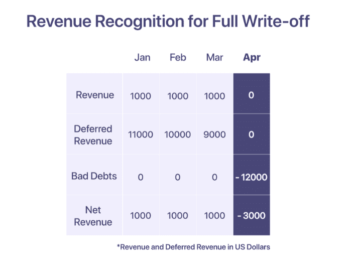 Revenue Recognition for Full Write-off