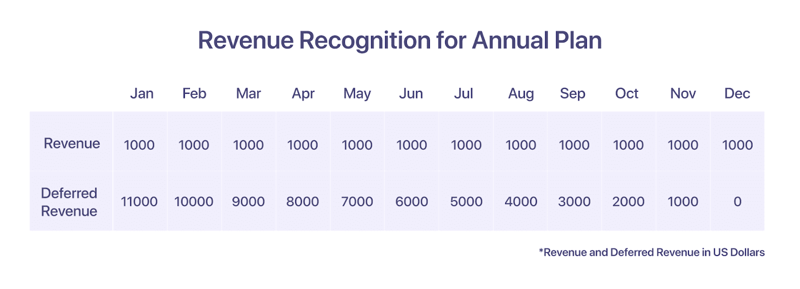 Revenue Recognition for Annual Plan