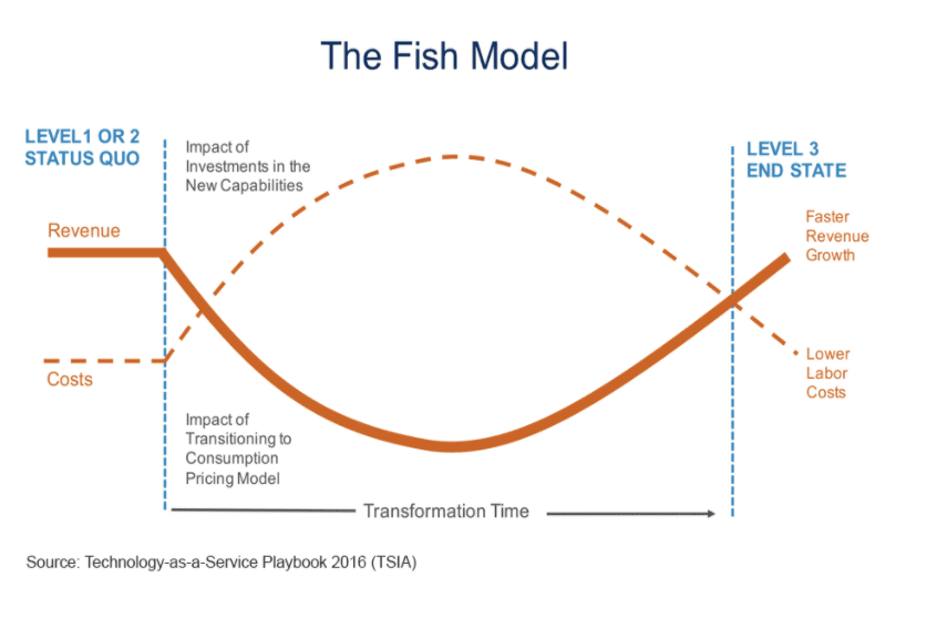 subscription revenue fish model