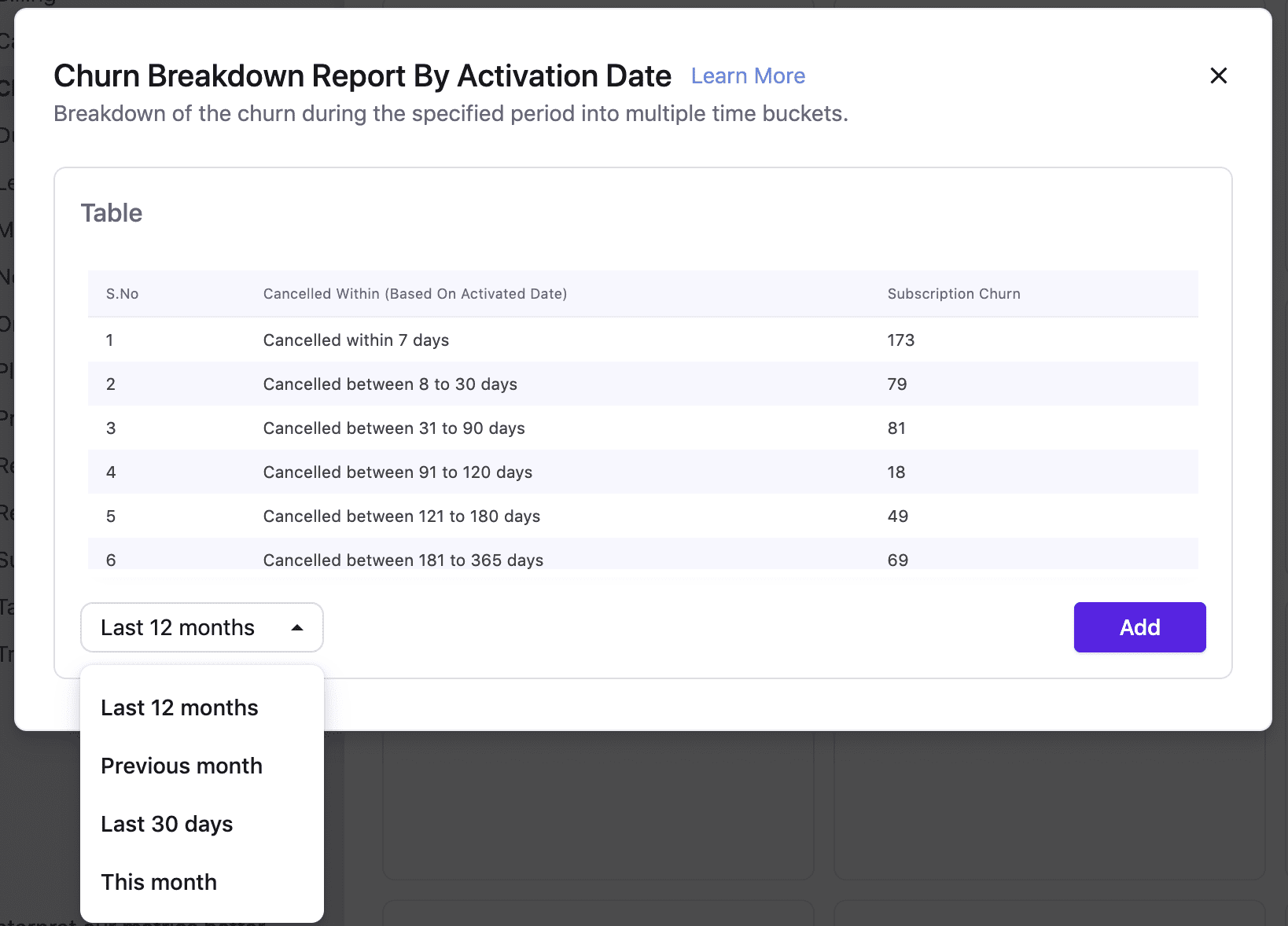 Customer churn report by activation date