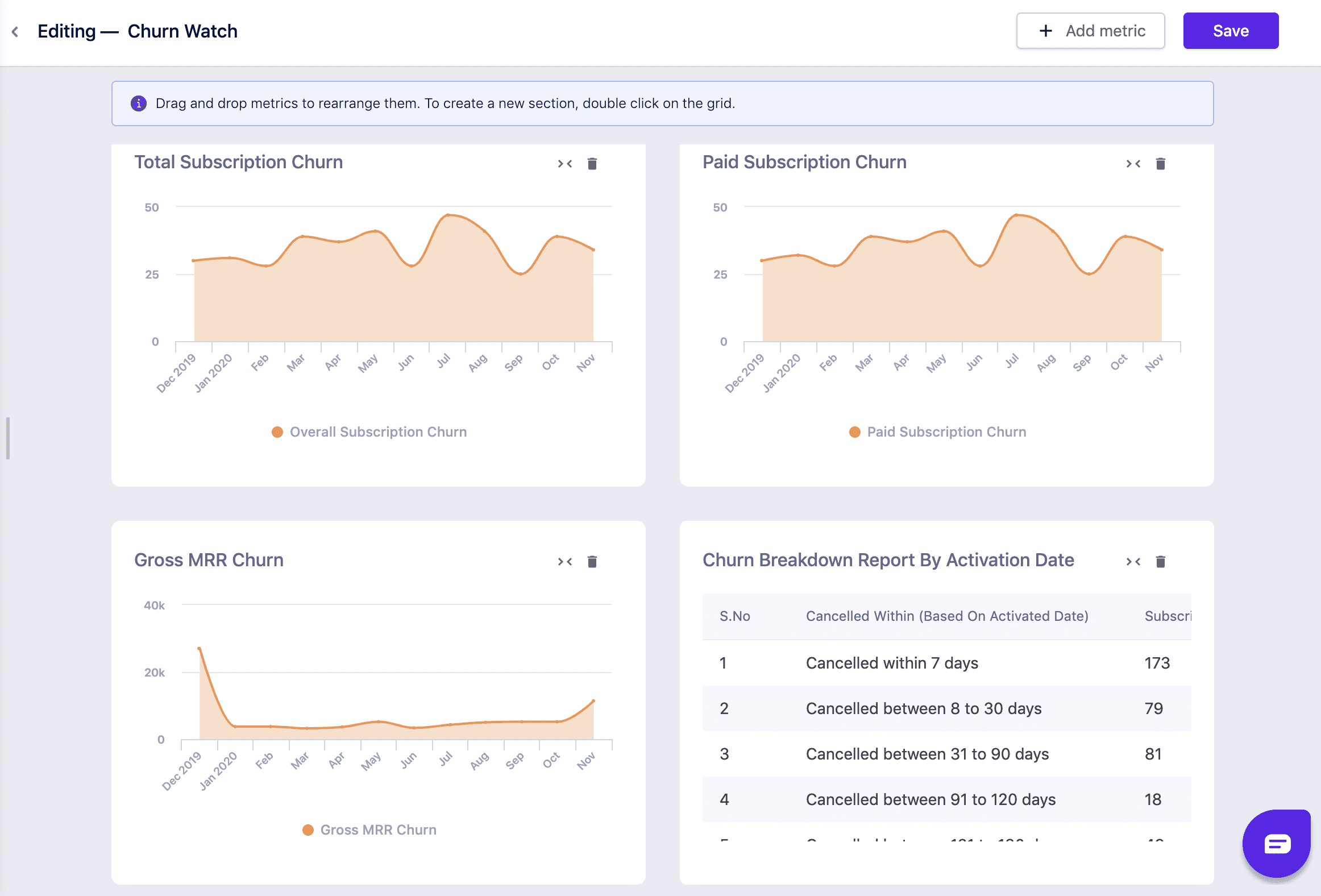 Revenuestory subscription analytics: churn metrics dashboard