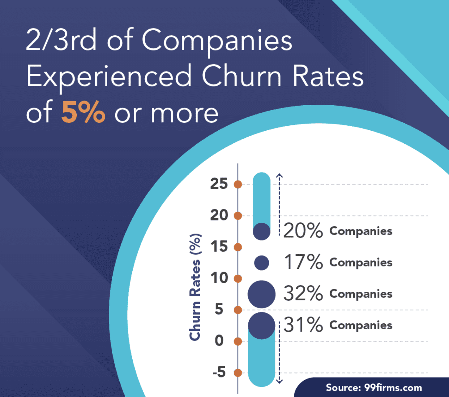 Customer Churn Benchmarks