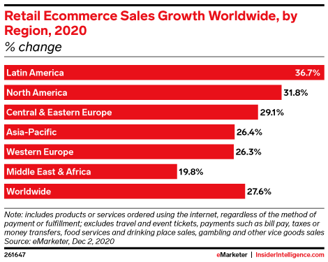 Worldwide growth in ecommerce sales