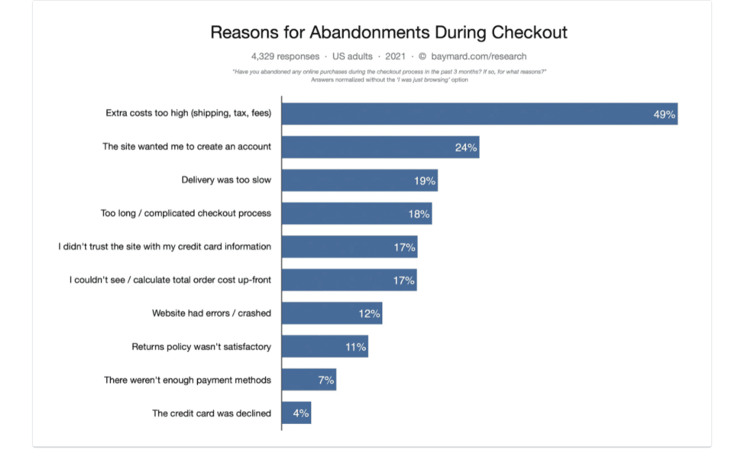 Chart showing reasons for abandonments during checkout for US adults