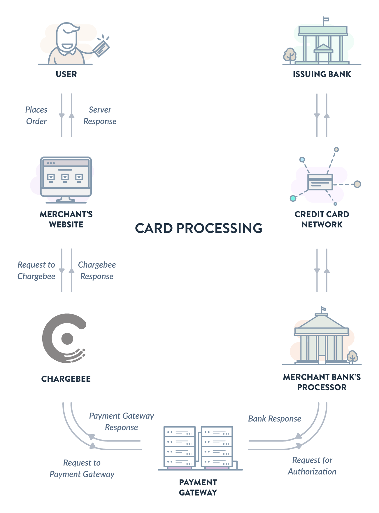 Cards payments via creditdebit cards chargebee docs chargebee places itself between your website and the payment gateway you use the process related to the payment flow works as follows nvjuhfo Gallery