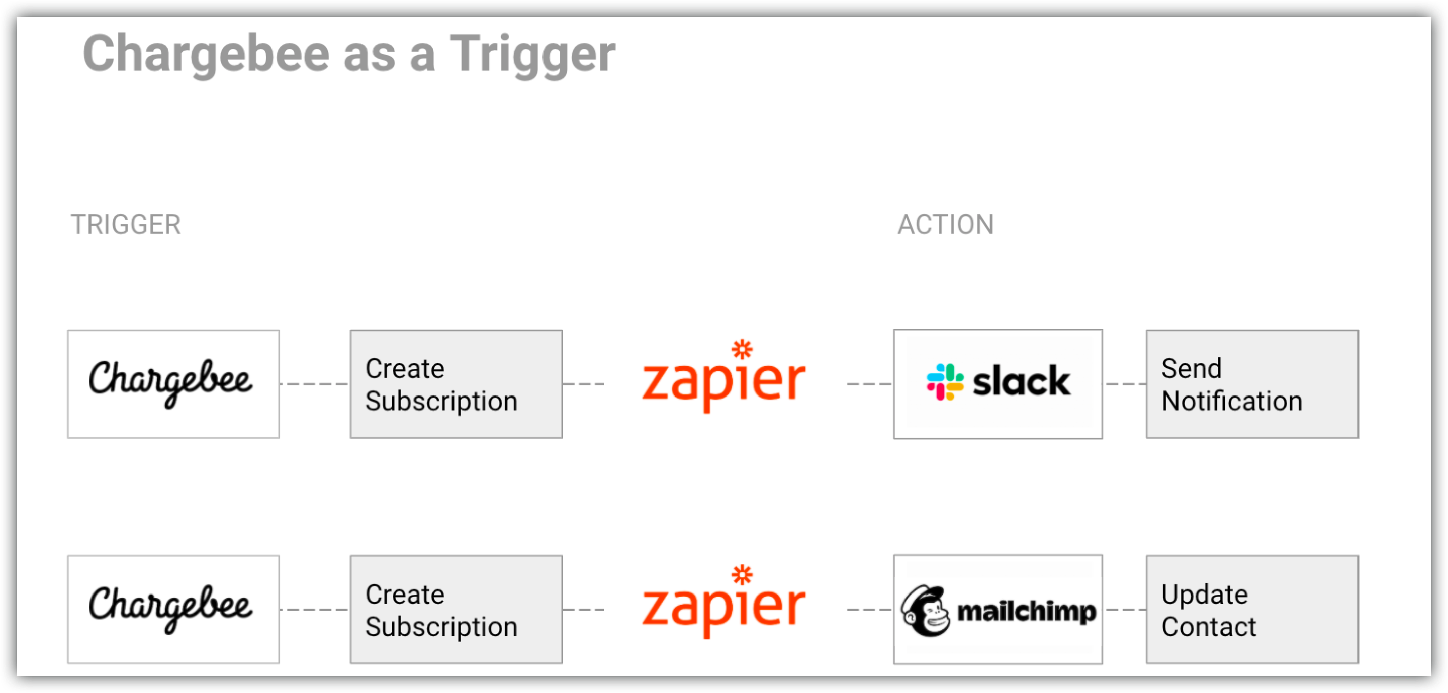Zapier: Zapier Integration with Chargebee - Chargebee Docs
